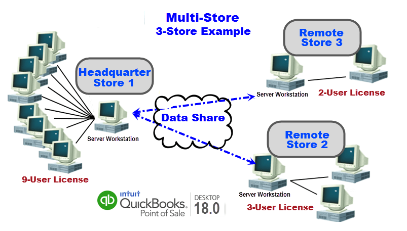 QuickBooks POS Multi-Store V18 (No Hardware) 1-User